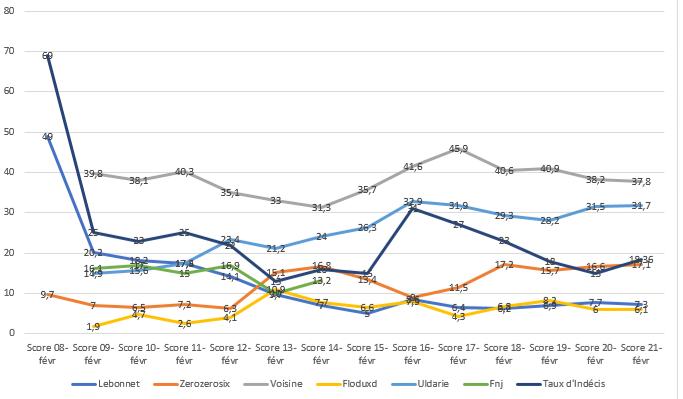 Évolution des scores durant la campagne